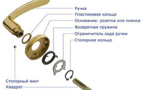 Фото - Як розібрати дверну ручку: докладна інструкція