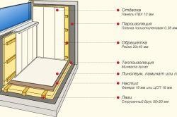 Як самому обшити балкон вагонкою