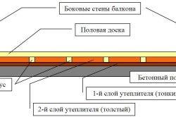 Схема обробки підлоги лоджії