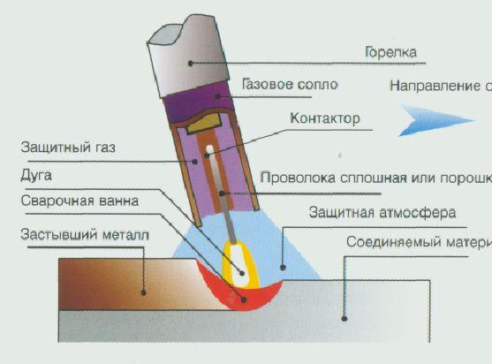 Технологія зварювальних робіт на кондуктора