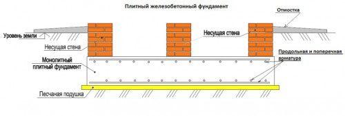 Схема плитного залізобетонного фундаменту