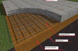 Схема армування плитного фундаменту