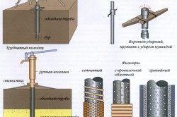 Принцип буріння і необхідні фільтри