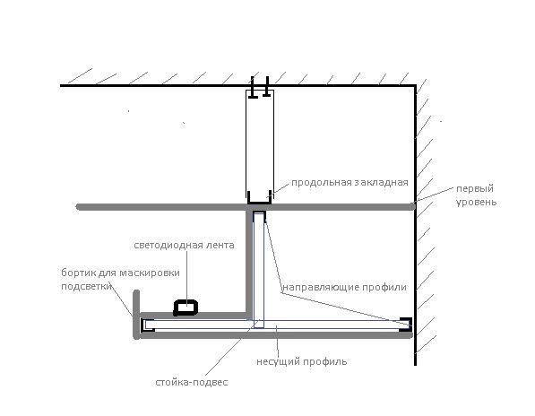 Фото - Як самостійно і швидко зробити підсвічування натяжної стелі?