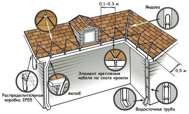 Як самостійно забезпечити обігрів покрівлі та водостоків?