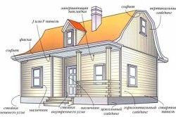 Поетапна обробка сайдингом деревяного будинку