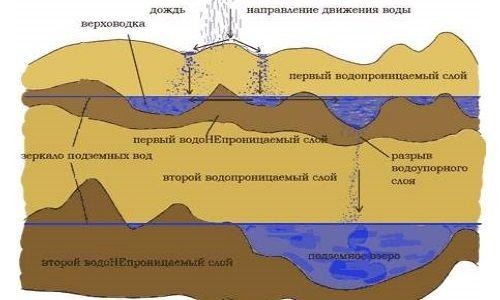 Схема розташування водоносних шарів в грунті