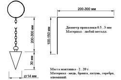 Схема виготовлення маятника і рамки для пошуку грунтових вод