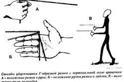 Способи утримання рамки з вертикальною віссю обертання