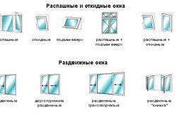 Схема видів вікон для веранди
