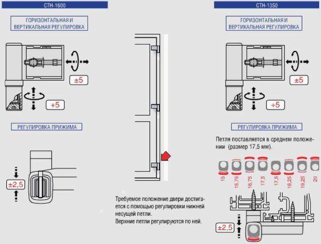 Схема існуючих видів вхідних дверей