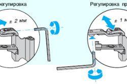 Схема регулювання стулки