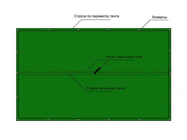 Схема тенту з люверсами