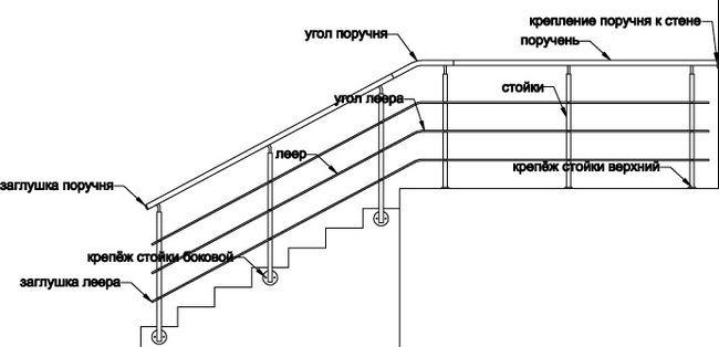 Схема поручнів сходів