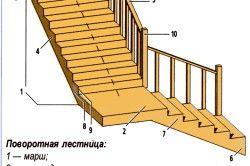 Схема пристрою поворотних сходів