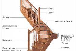 Схема обробки бетонних сходів деревом.