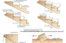 Розмітка косоуров при різних способах кріплення проступей і подступенка