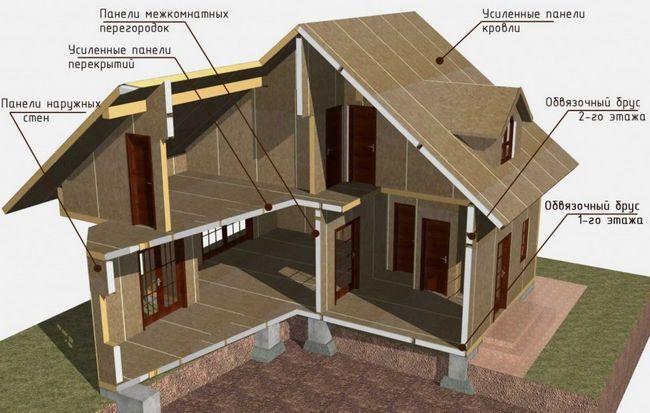 Фото - Як самостійно побудувати щитовий будинок?