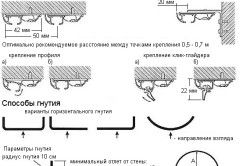 Схема кріплення стельового карниза для штор