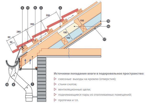 Фото - Як самостійно провести гідроізоляцію даху?