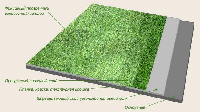 Фото - Як самостійно зробити 3d підлоги