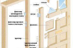 Схема виготовлення деревяних дверей