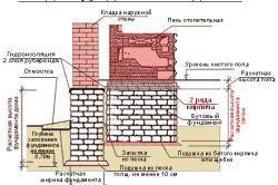 Схема стрічкового фундаменту під будинок-лазню