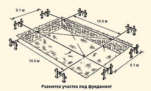 Схема розмітки ділянки під фундамент