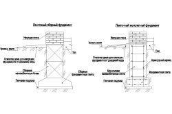 Схема пристрою фундаменту