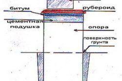 Загальна схема гідроізоляції фундаменту