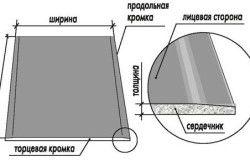 Схема структури гіпсокартонного листа