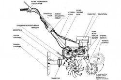 Схема пристрою мотоблока