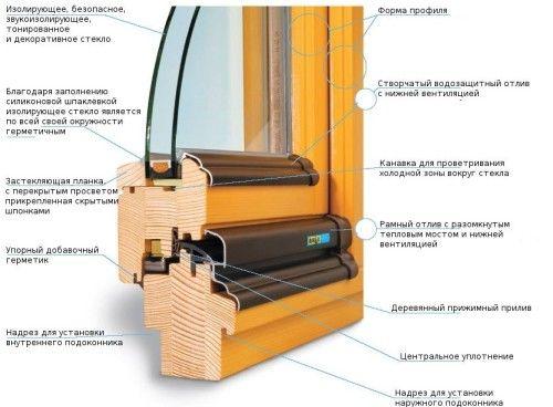 Фото - Як самостійно зробити вікна з дерева?