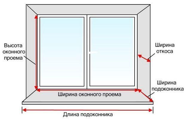 Фото - Як самостійно зробити віконні укоси