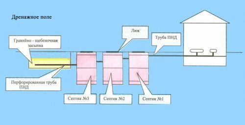 Схема двокамерного септика без відкачування.