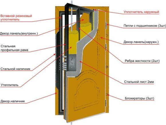 Фото - Як самостійно зробити залізні двері?
