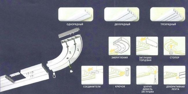 Схема кріплення стельового карниза