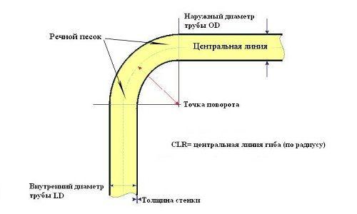 Гарячий метод згинання труб