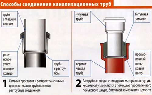 Фото - Як самостійно встановити каналізаційні труби