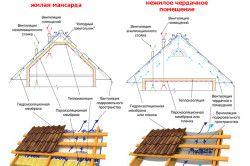 Схема пирога даху з профнастилу