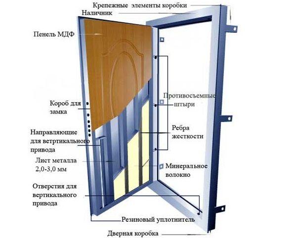 Фото - Як самостійно встановити залізні двері?