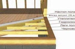 Схема утеплення підлоги по лагам