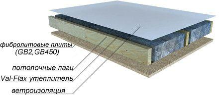 Фото - Як самостійно утеплити стелю