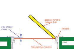 Схема монтажу міжкімнатних дверей з порожком