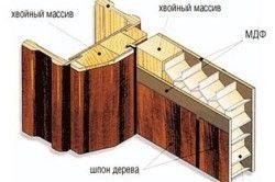 Конструкція і матеріали для деревяних дверей