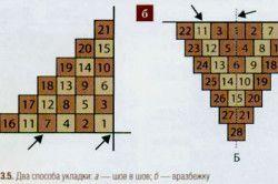 Схема різновидів укладання керамічної плитки