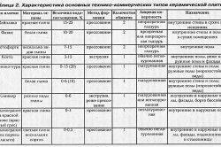 Таблиця технічних характеристик керамічної плитки