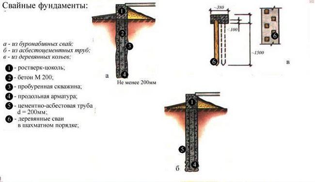 Фото - Як самостійно виконати установку фундаменту на гвинтових палях?
