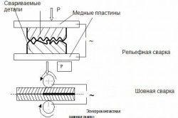 Схема електроконтактного зварювання