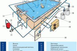 Фото - Як зробити басейн самостійно